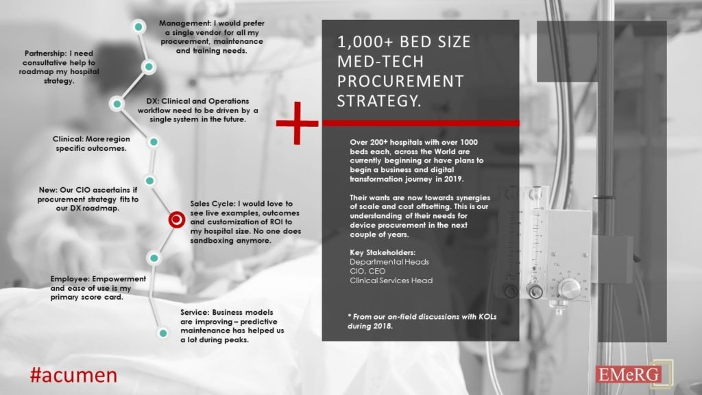 Global Med-tech Procurement Strategy for 1,000+ bedded Hospitals